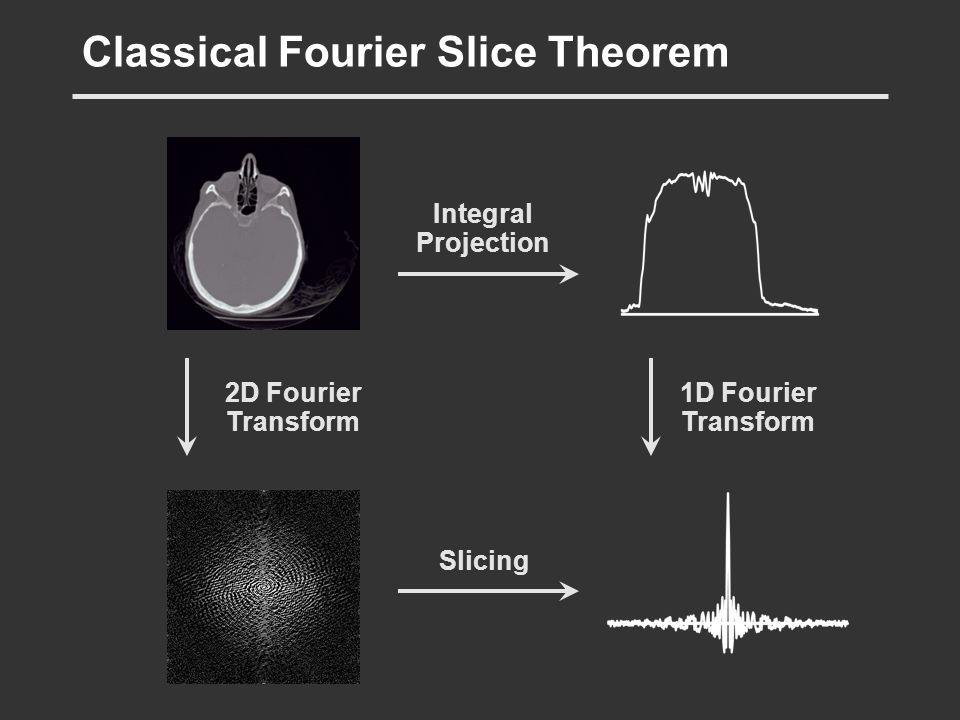 Classical Fourier Slice Theorem 2D Fourier Transform 1D Fourier Transform Integral Projection Slicing