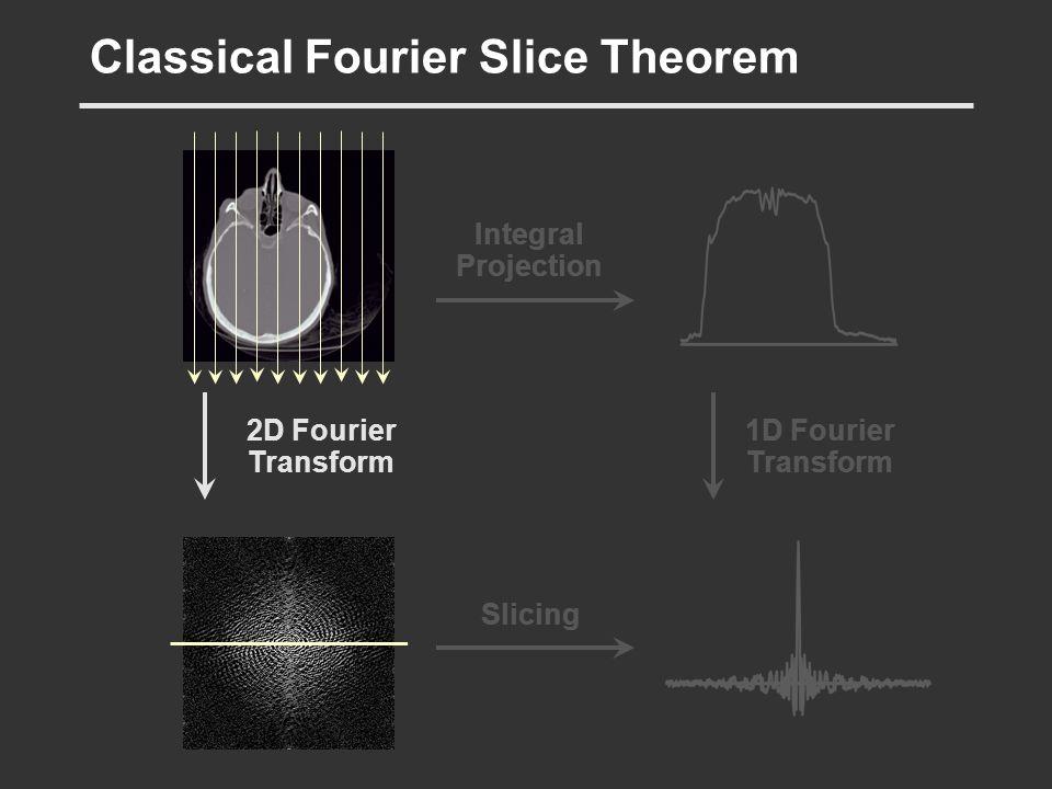 2D Fourier Transform Classical Fourier Slice Theorem 1D Fourier Transform Integral Projection Slicing
