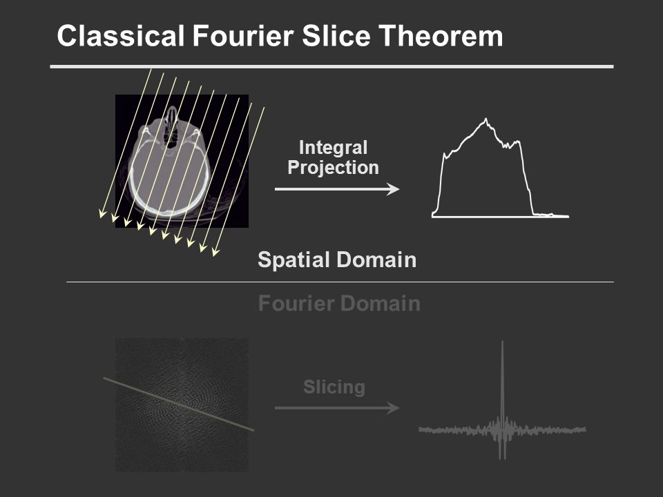 Fourier Domain Classical Fourier Slice Theorem Integral Projection Slicing Spatial Domain
