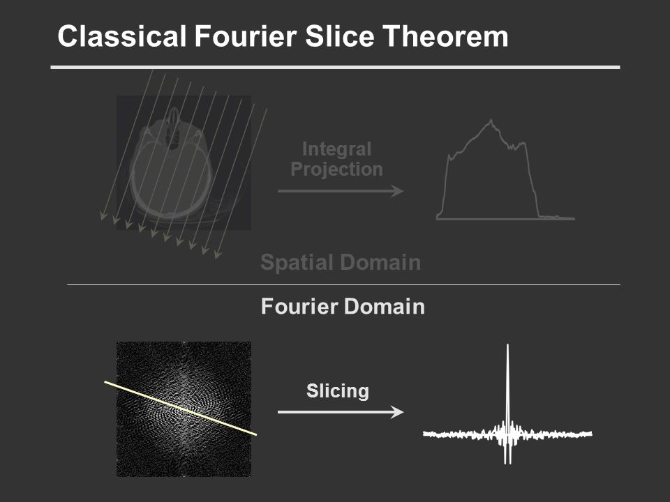 Classical Fourier Slice Theorem Integral Projection Slicing Fourier Domain
