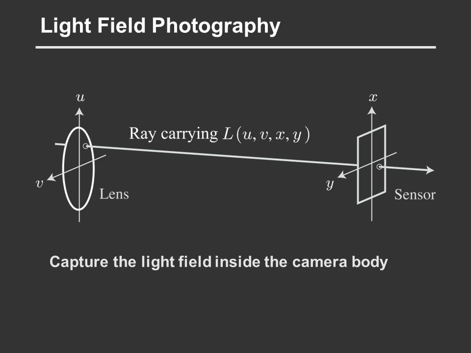 Light Field Photography Capture the light field inside the camera body