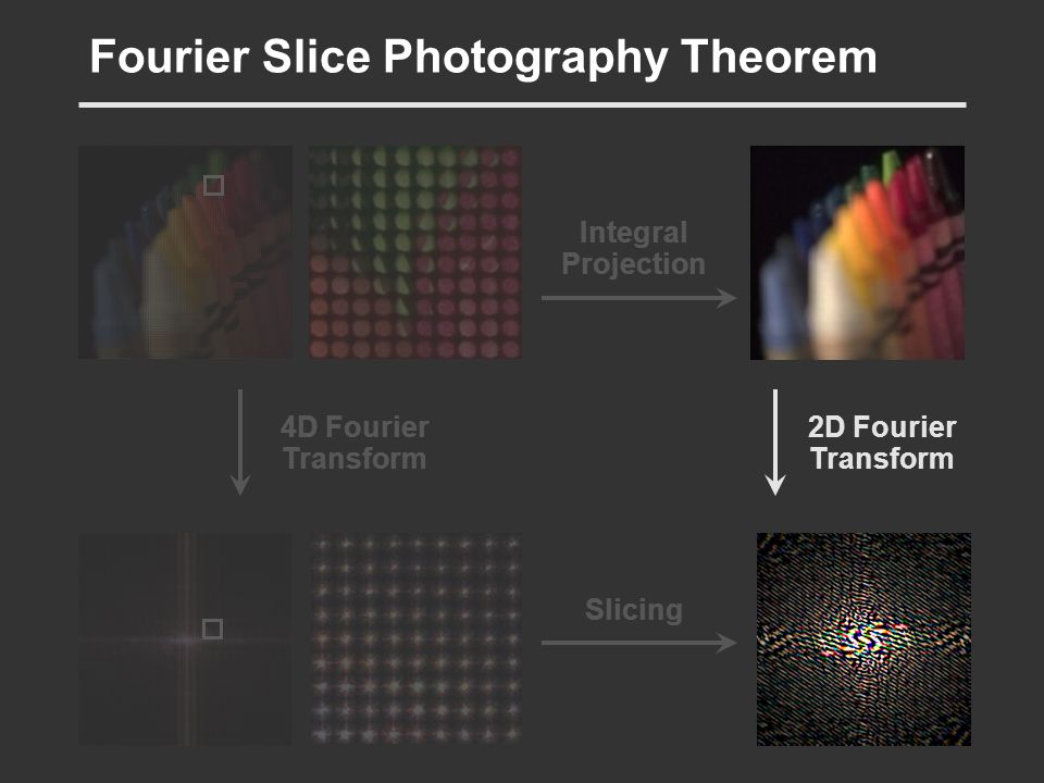 Fourier Slice Photography Theorem 4D Fourier Transform 2D Fourier Transform Integral Projection Slicing