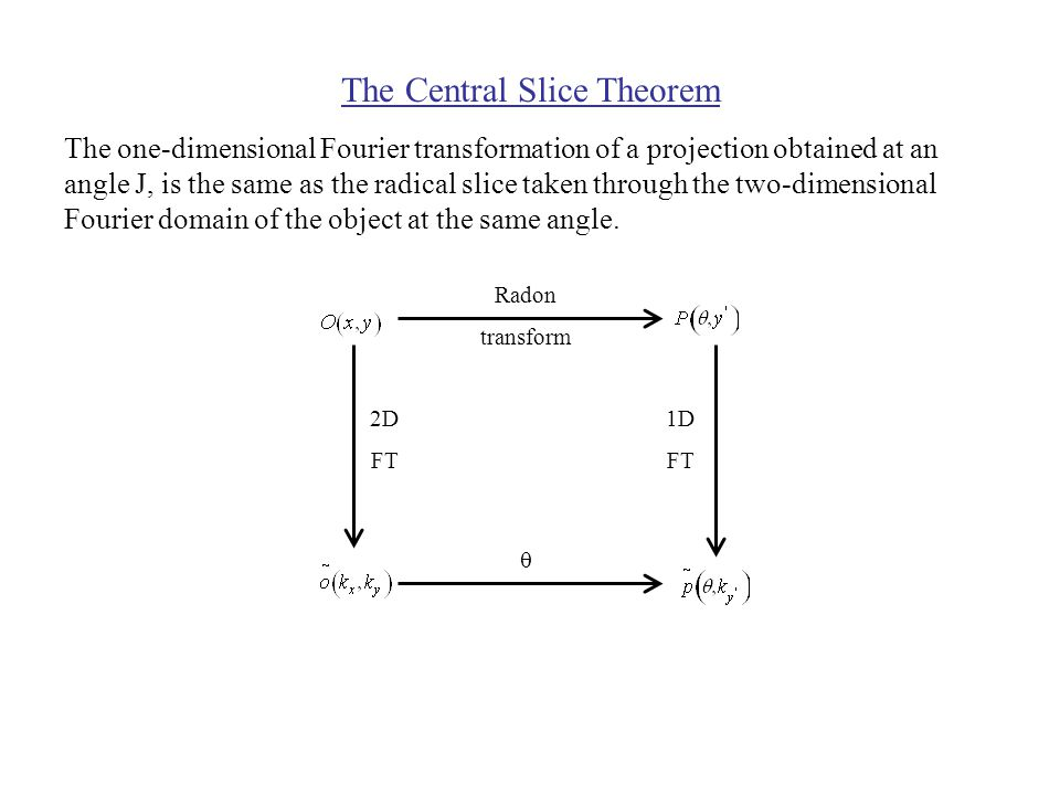 The Central Slice Theorem The one-dimensional Fourier transformation of a projection obtained at an angle J, is the same as the radical slice taken through the two-dimensional Fourier domain of the object at the same angle.