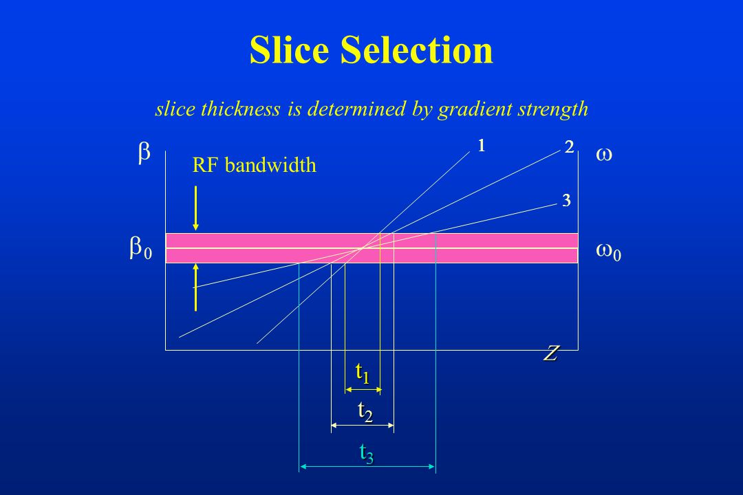 Slice Selection slice thickness is determined by gradient strength     RF bandwidth     t1t1t1t1 t2t2t2t2 t3t3t3t3