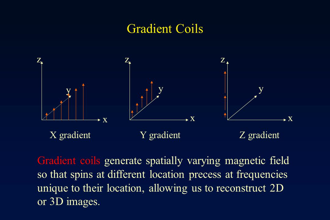 A typical diagram for MRI frequency encoding: Gradient-echo imaging readout Excitation Slice SliceSelection Frequency Encoding Encoding Readout TE Data points collected during this period corrspond to one-line in k-space ……… Time point #1 Time point #9