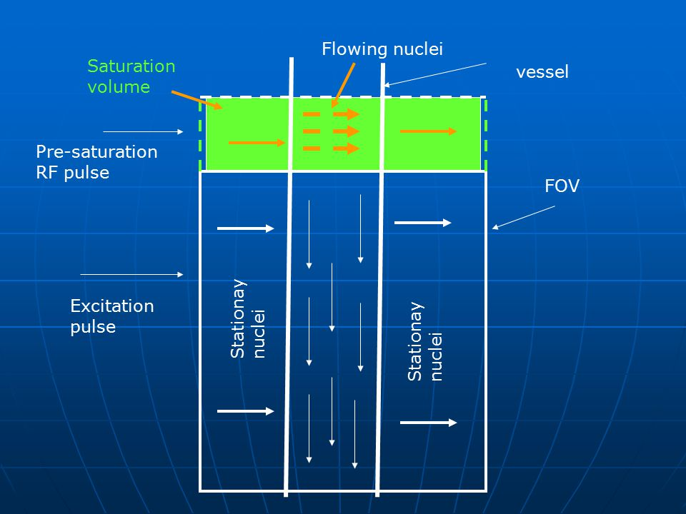 Saturation volume FOV Pre-saturation RF pulse Stationay nuclei Flowing nuclei Excitation pulse vessel