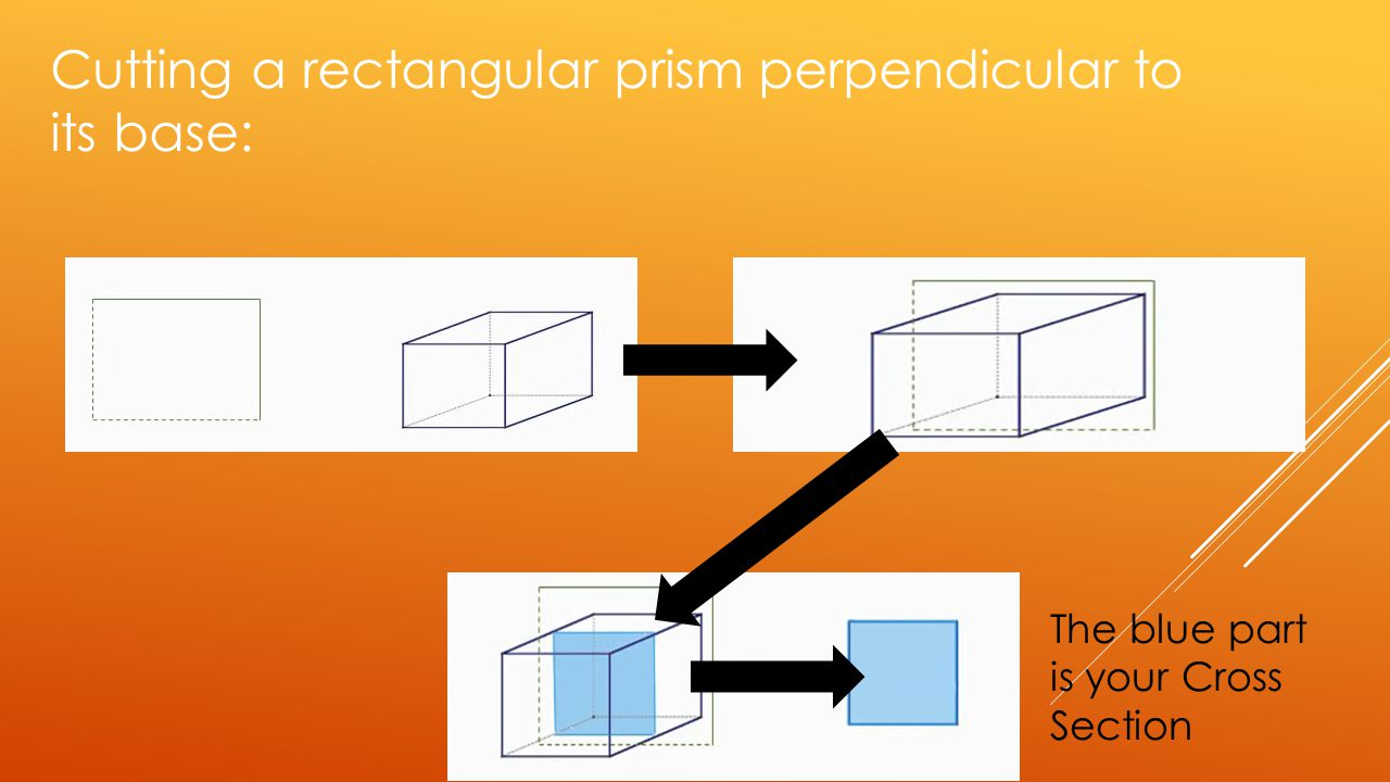 Cutting a rectangular prism perpendicular to its base: The blue part is your Cross Section