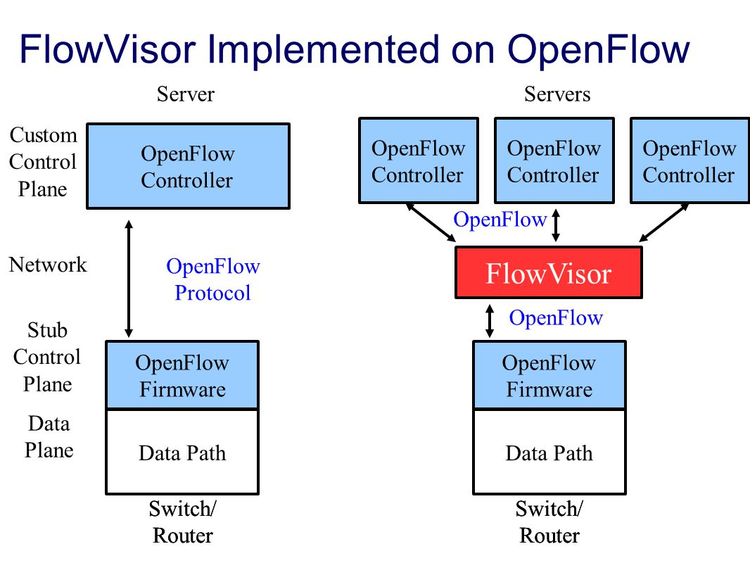 FlowVisor Implemented on OpenFlow Custom Control Plane Stub Control Plane Data Plane OpenFlow Protocol Switch/ Router Server Network Switch/ Router Servers OpenFlow Firmware Data Path OpenFlow Controller Switch/ Router Switch/ Router OpenFlow Firmware Data Path OpenFlow Controller OpenFlow Controller OpenFlow Controller FlowVisor OpenFlow