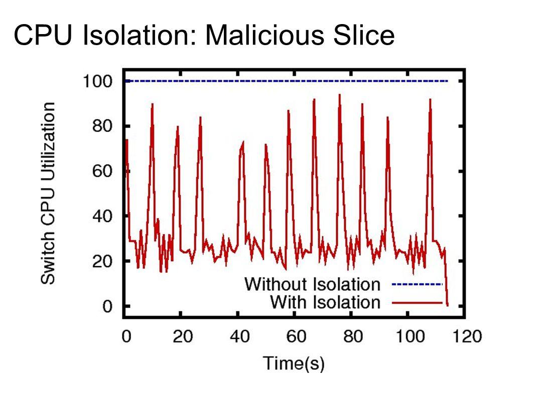 CPU Isolation: Malicious Slice