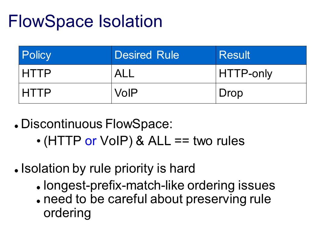FlowSpace Isolation Discontinuous FlowSpace: (HTTP or VoIP) & ALL == two rules Isolation by rule priority is hard longest-prefix-match-like ordering issues need to be careful about preserving rule ordering PolicyDesired RuleResult HTTPALLHTTP-only HTTPVoIP Drop
