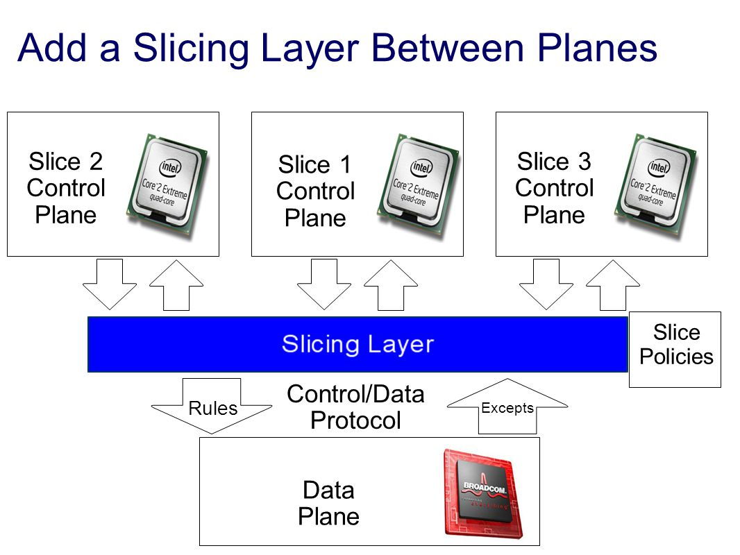 Add a Slicing Layer Between Planes Data Plane Rules Excepts Slice 1 Control Plane Slice 2 Control Plane Control/Data Protocol Slice Policies Slice 3 Control Plane