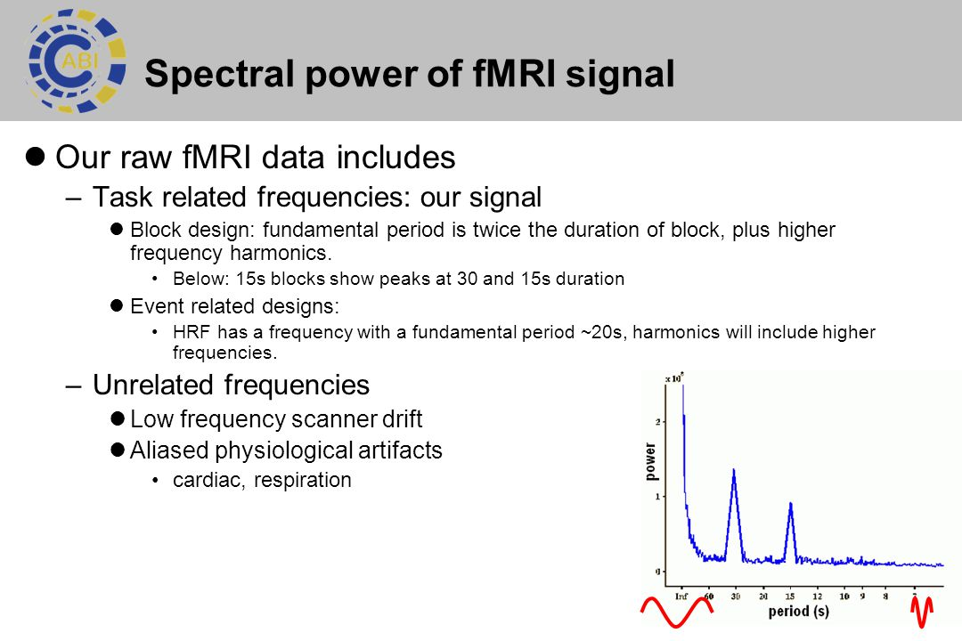 14 Spectral power of fMRI signal Our raw fMRI data includes –Task related frequencies: our signal Block design: fundamental period is twice the duration of block, plus higher frequency harmonics.