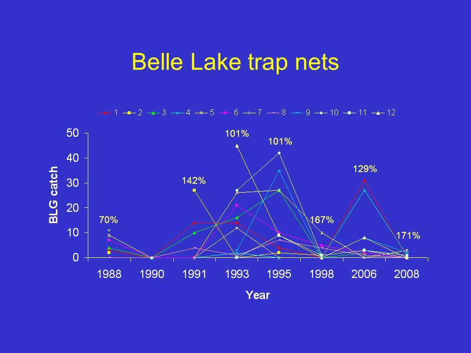 Belle Lake trap nets 70% 142% 101% 167% 129% 171%