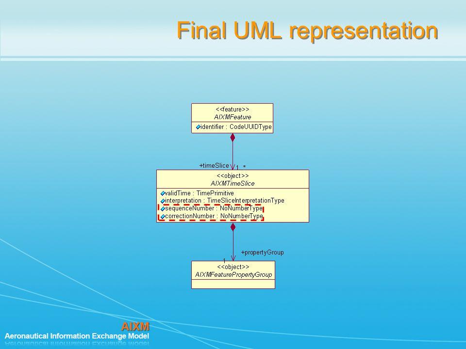 Final UML representation