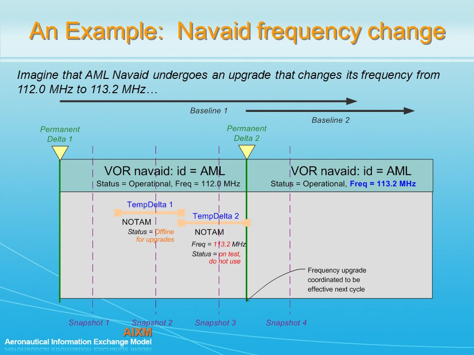 An Example: Navaid frequency change Imagine that AML Navaid undergoes an upgrade that changes its frequency from 112.0 MHz to 113.2 MHz…