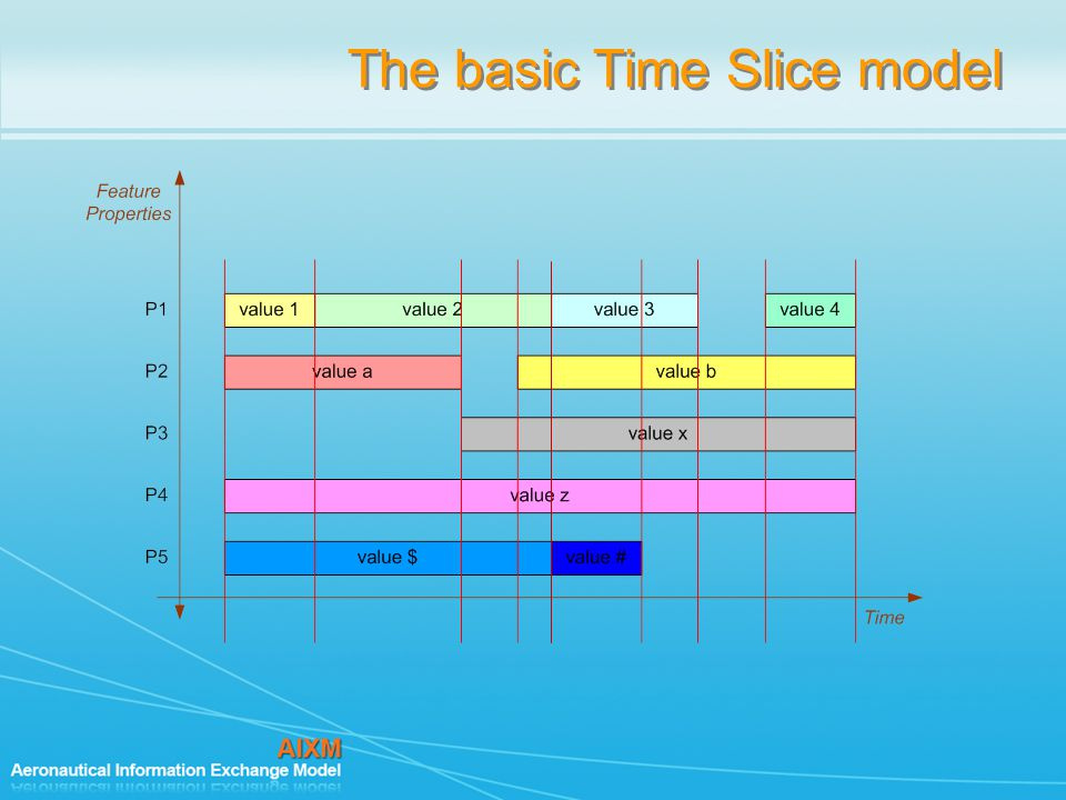The basic Time Slice model
