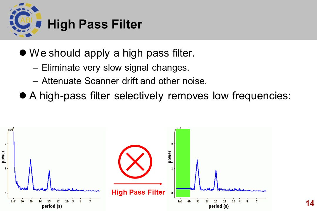14 High Pass Filter We should apply a high pass filter. –Eliminate very slow signal changes. –Attenuate Scanner drift and other noise. A high-pass fil