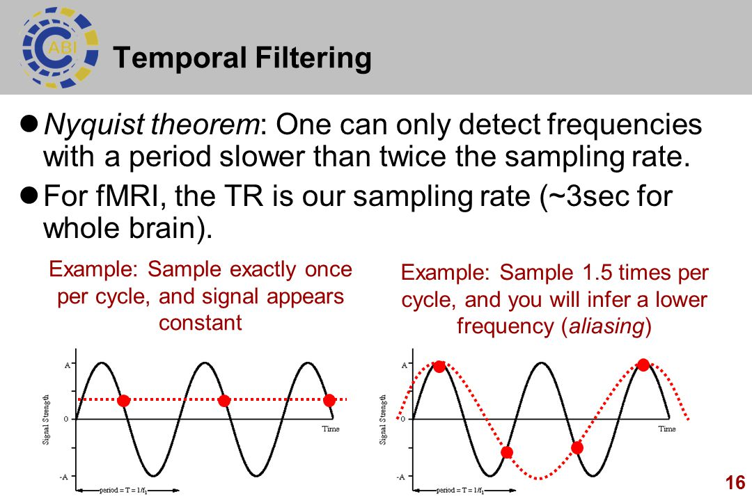 16 Temporal Filtering Nyquist theorem: One can only detect frequencies with a period slower than twice the sampling rate.