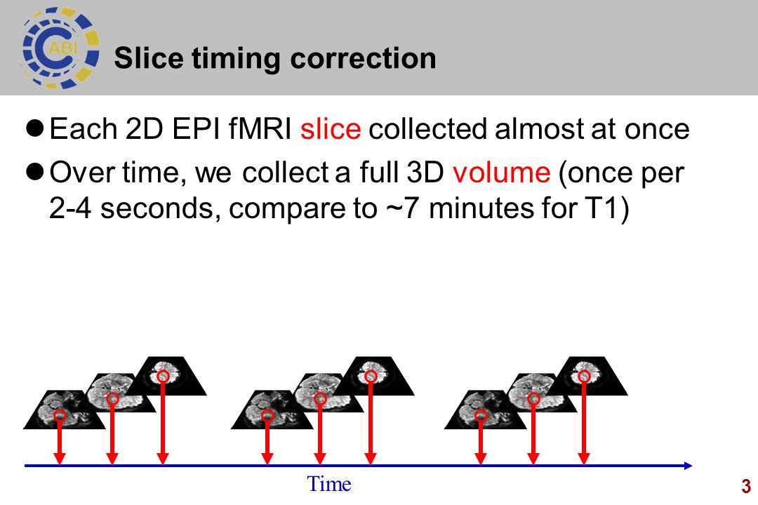 3 Slice timing correction Each 2D EPI fMRI slice collected almost at once Over time, we collect a full 3D volume (once per 2-4 seconds, compare to ~7 minutes for T1) Time