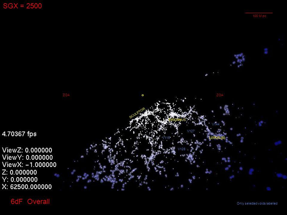 SGX = 2500 oZOA ERIDANUS LEPUS (b) SCULPTOR ZOA V127 V115 V128 V144 6dF Overall Only selected voids labelled 100 M pc