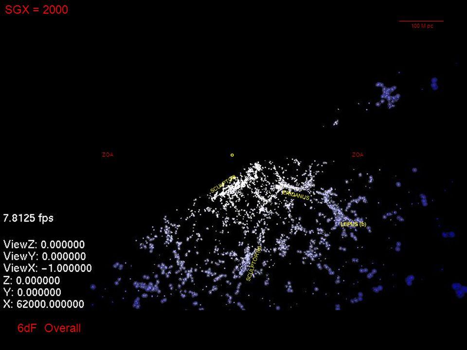 SGX = 2000 oZOA ERIDANUS LEPUS (b) SCULPTOR SCULPTOR (b) ZOA 6dF Overall 100 M pc