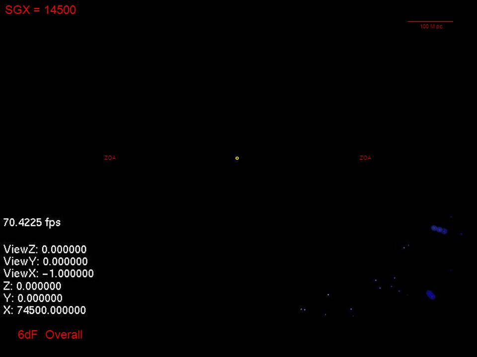 SGX = 14500 oZOA 6dF Overall 100 M pc