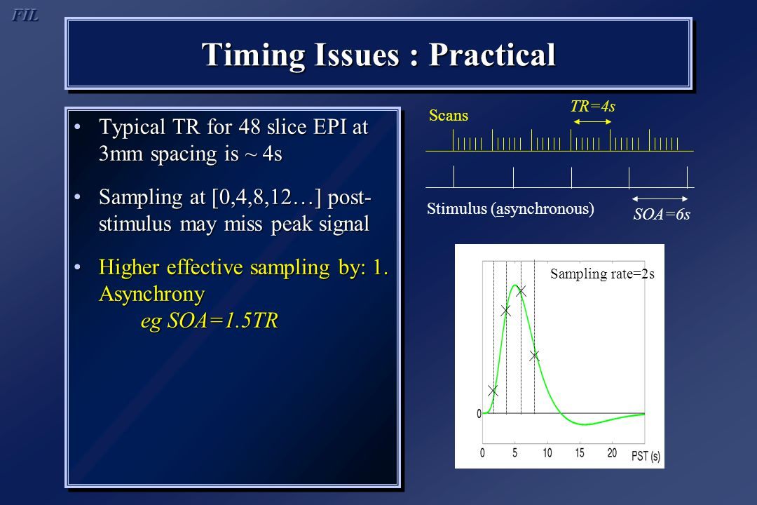 Timing Issues : Practical Typical TR for 48 slice EPI at 3mm spacing is ~ 4sTypical TR for 48 slice EPI at 3mm spacing is ~ 4s Sampling at [0,4,8,12…] post- stimulus may miss peak signalSampling at [0,4,8,12…] post- stimulus may miss peak signal Higher effective sampling by: 1.