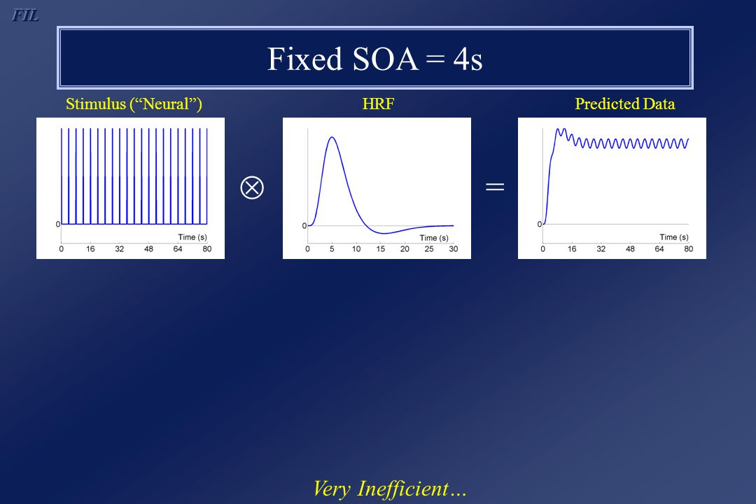" = Fixed SOA = 4s Very Inefficient… Stimulus (""Neural"")HRFPredicted Data"