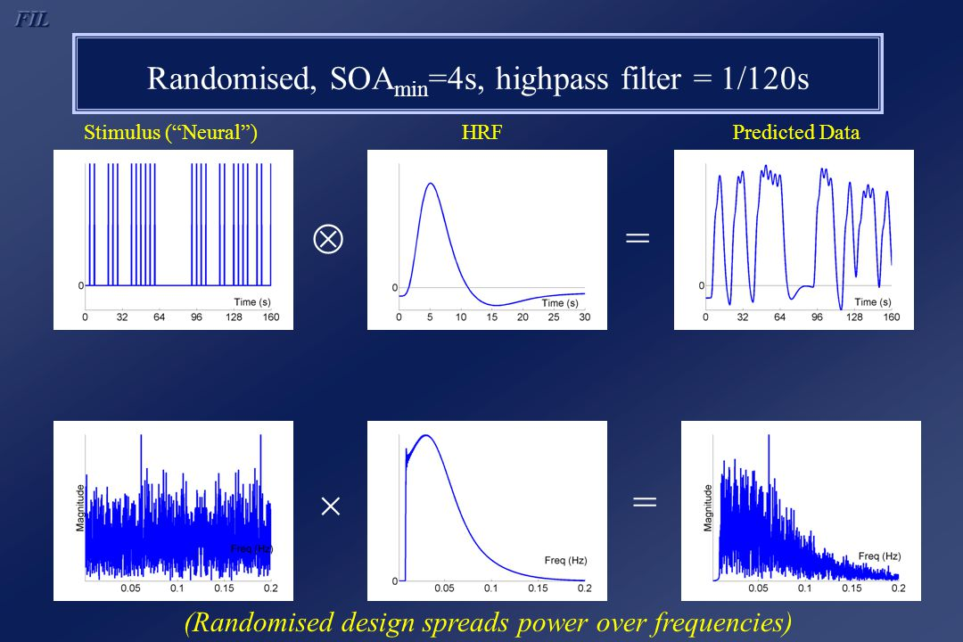 "Randomised, SOA min =4s, highpass filter = 1/120s  =  = (Randomised design spreads power over frequencies) Stimulus (""Neural"")HRFPredicted Data"
