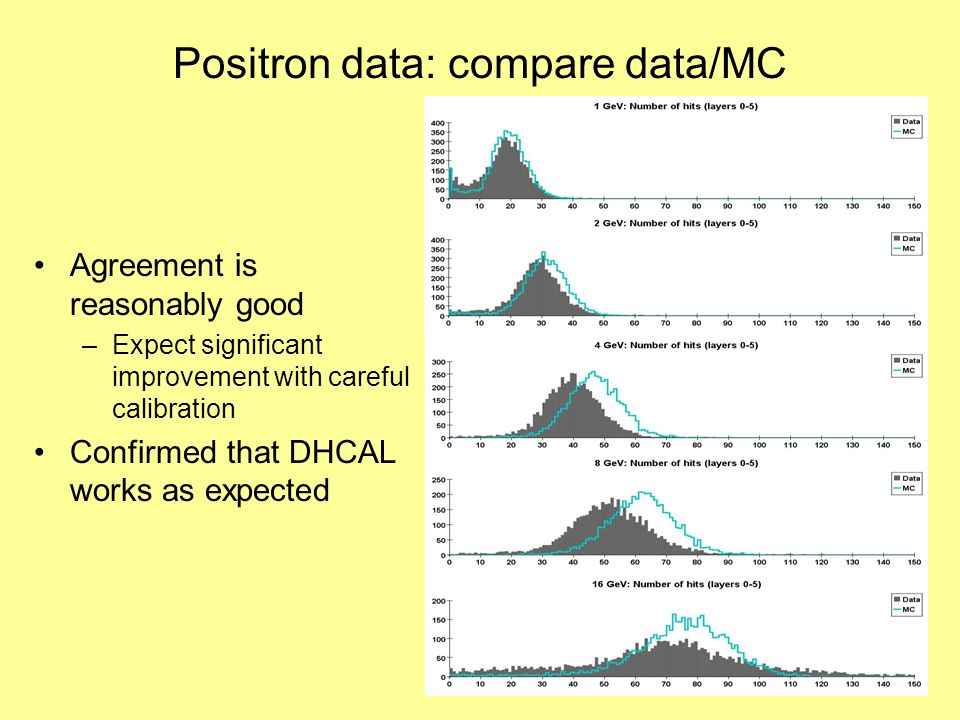 Positron data: compare data/MC Agreement is reasonably good –Expect significant improvement with careful calibration Confirmed that DHCAL works as expected