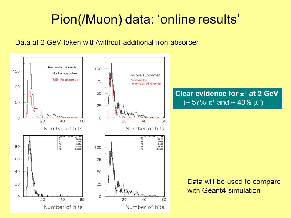 Pion(/Muon) data: 'online results' Clear evidence for π + at 2 GeV (~ 57% π + and ~ 43% μ + ) Data at 2 GeV taken with/without additional iron absorber Data will be used to compare with Geant4 simulation