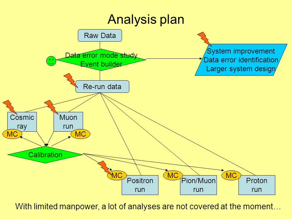 Analysis plan Raw Data Data error mode study Event builder Re-run data System improvement Data error identification Larger system design Cosmic ray Muon run Positron run Pion/Muon run Proton run Calibration MC With limited manpower, a lot of analyses are not covered at the moment…