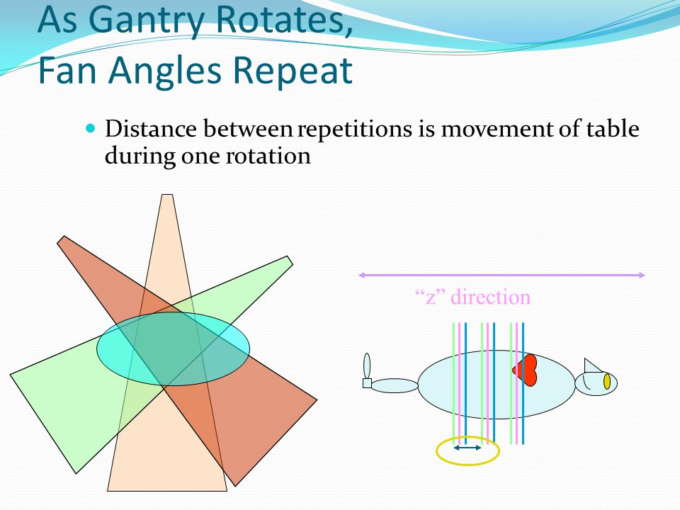 Helical Reconstruction Complication Patient moves as gantry rotates No two fan beams at same z coordinate z direction