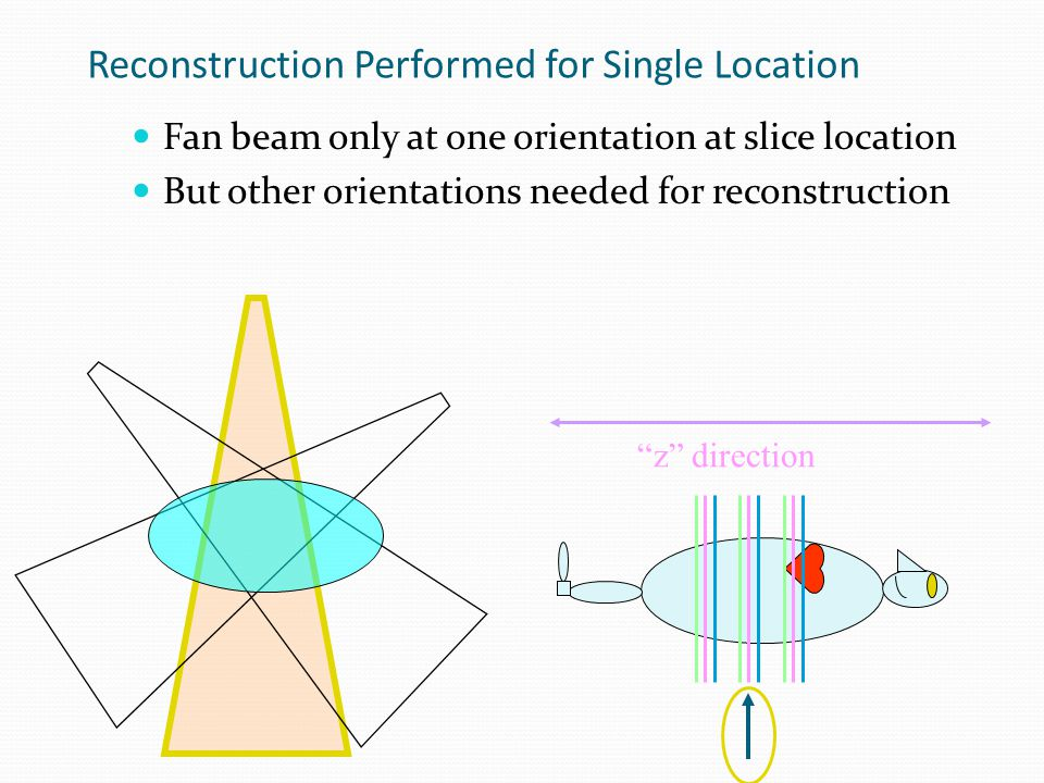 Data Acquisition Challenges Projection data not confined to single slice Streak artifacts appear with standard or conventional (non-spiral) reconstruction caused by motion special algorithms required Position at start of rotation Position of interest