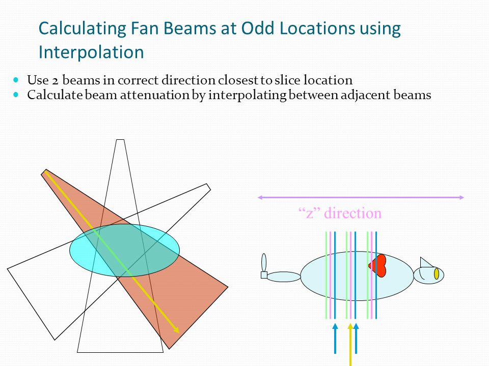 """Reconstruction Performed for Single Location Fan beam only at one orientation at slice location But other orientations needed for reconstruction """"z"""" d"""