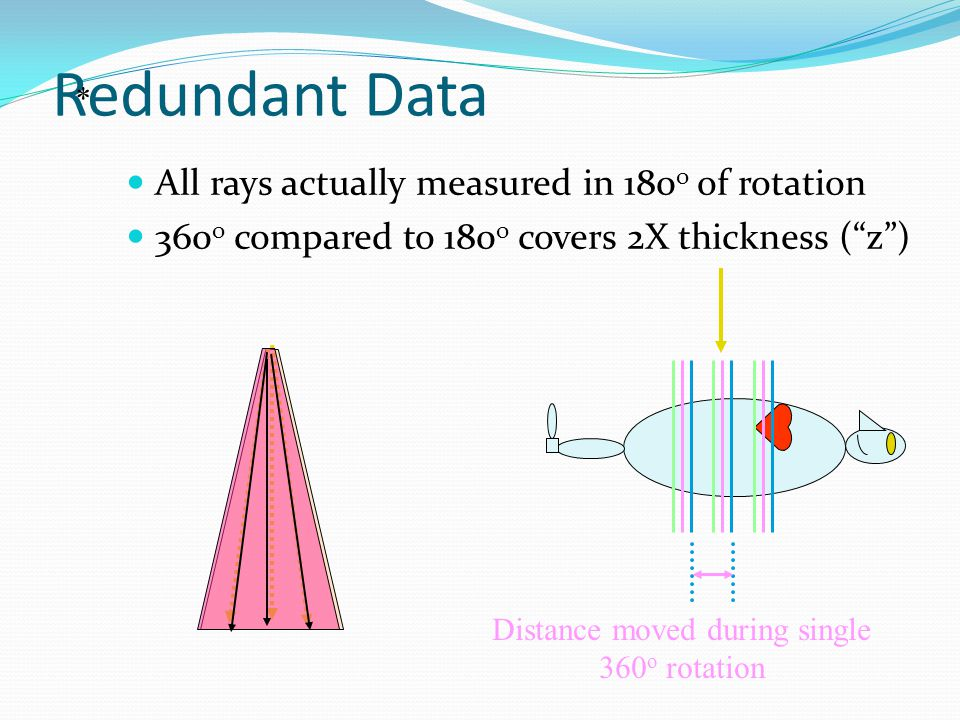 """Redundant Data All rays sampled twice in 360 o of rotation """"Complimentary"""" Duplicate data called """"Complimentary"""""""