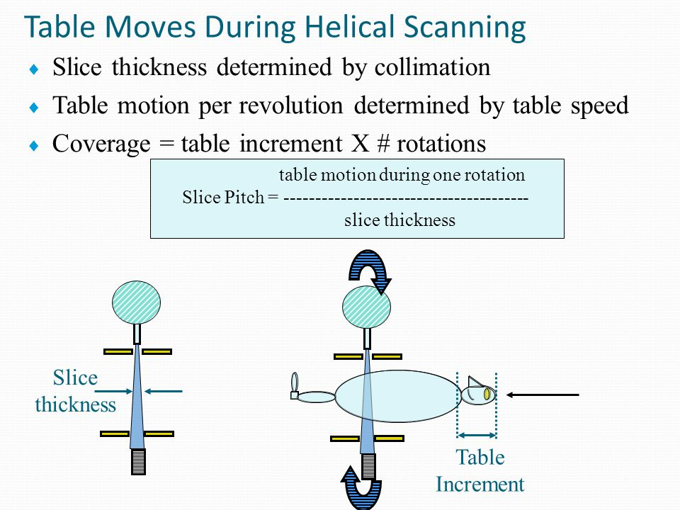 Table Moves During Helical Scanning table increment during one rotation Slice Pitch = --------------------------------------- slice thickness Slice thickness Table Increment
