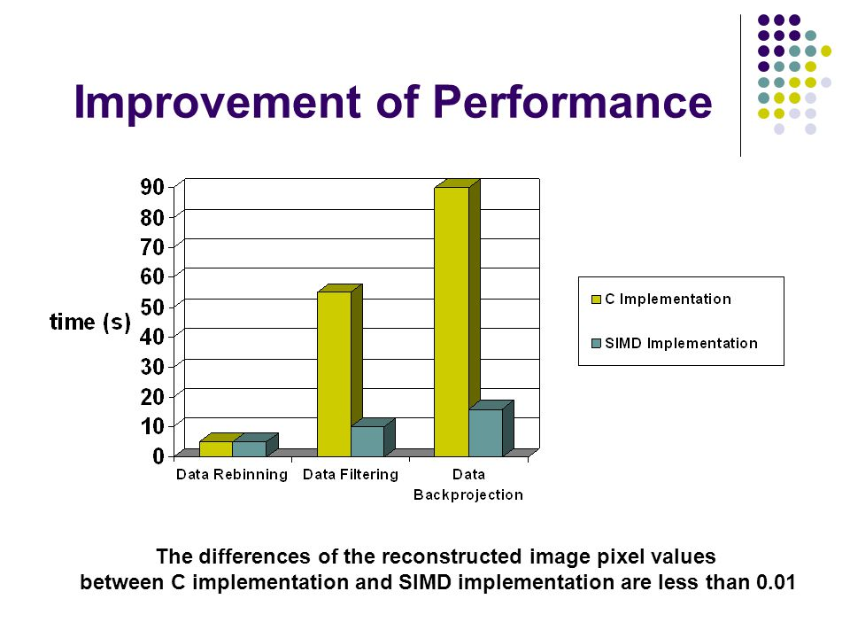 Improvement of Performance The differences of the reconstructed image pixel values between C implementation and SIMD implementation are less than 0.01