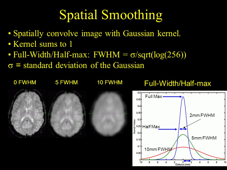Spatial Smoothing Full-Width/Half-max Spatially convolve image with Gaussian kernel.