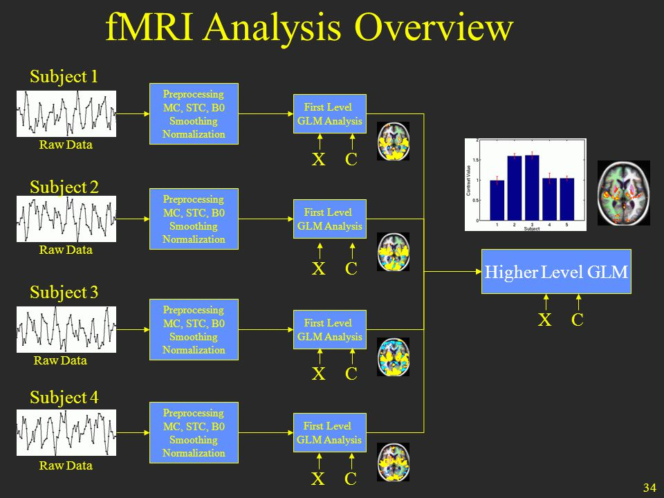 34 fMRI Analysis Overview Higher Level GLM First Level GLM Analysis First Level GLM Analysis Subject 3 First Level GLM Analysis Subject 4 First Level GLM Analysis Subject 1 Subject 2 CXCXCXCX Preprocessing MC, STC, B0 Smoothing Normalization Preprocessing MC, STC, B0 Smoothing Normalization Preprocessing MC, STC, B0 Smoothing Normalization Preprocessing MC, STC, B0 Smoothing Normalization Raw Data CX