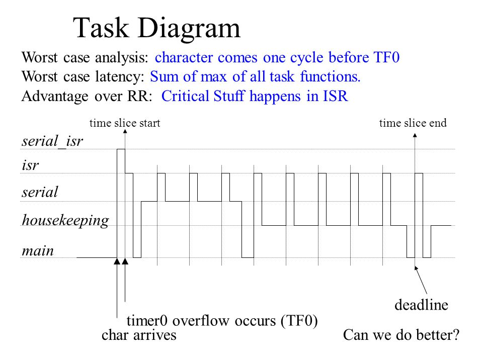 Task Diagram Worst case analysis: character comes one cycle before TF0 Worst case latency: Sum of max of all task functions.