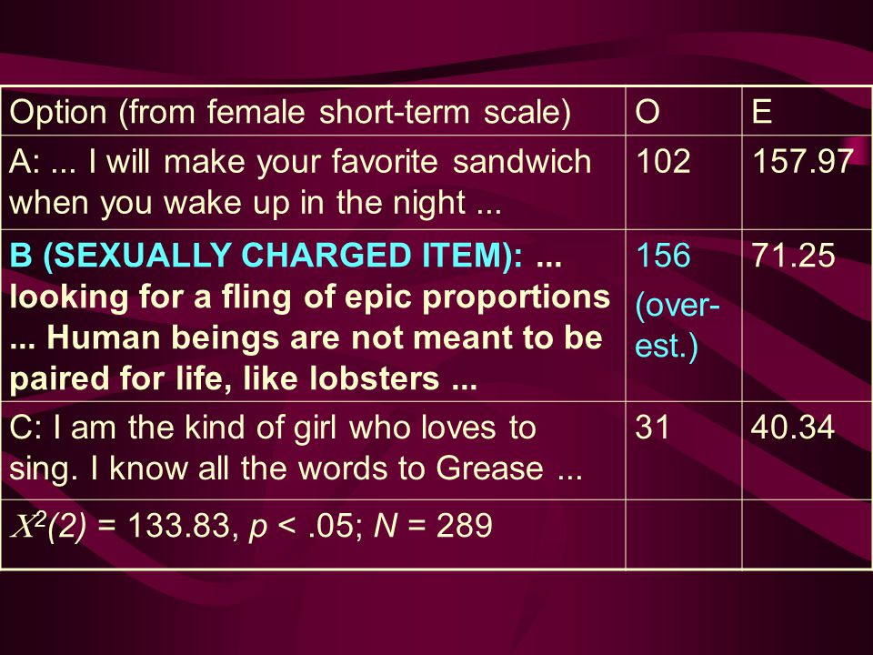 Option (from female short-term scale)OE A:...