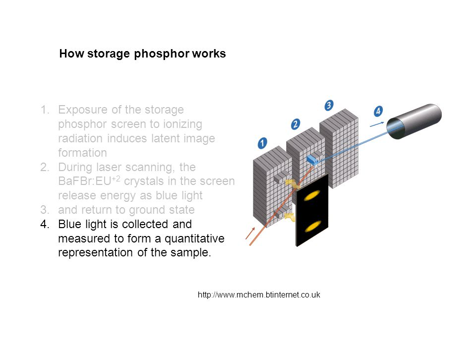1.Exposure of the storage phosphor screen to ionizing radiation induces latent image formation 2.During laser scanning, the BaFBr:EU +2 crystals in th