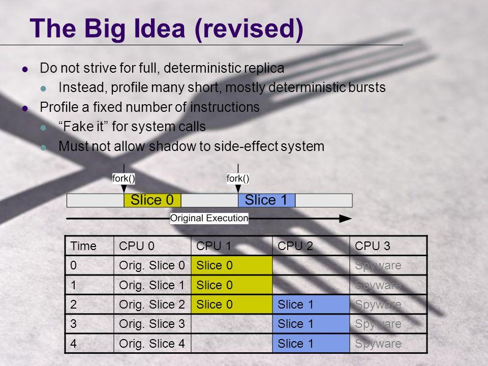 The Big Idea (revised) TimeCPU 0CPU 1CPU 2CPU 3 0Orig.