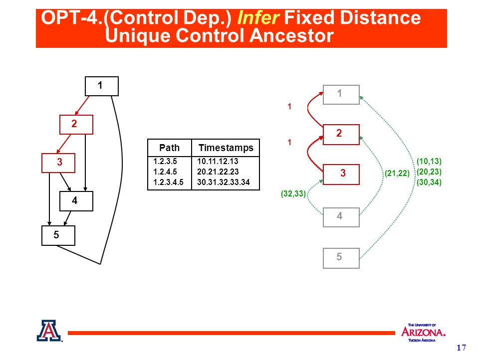 17 OPT-4.(Control Dep.) Infer Fixed Distance Unique Control Ancestor 1 2 3 4 5 1.2.3.5 1.2.4.5 1.2.3.4.5 10.11.12.13 20.21.22.23 30.31.32.33.34 PathTimestamps (32,33) 1 2 3 4 5 (10,13) (20,23) (30,34) (21,22) (11,12) (31,32) (10,11) (20,21) (30,31) 1 1