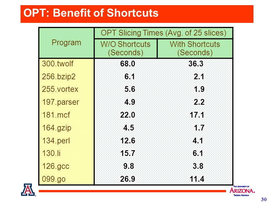 30 OPT: Benefit of Shortcuts Program OPT Slicing Times (Avg.