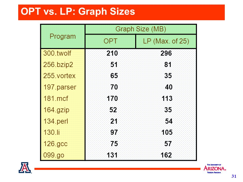 31 OPT vs. LP: Graph Sizes Program Graph Size (MB) OPTLP (Max.