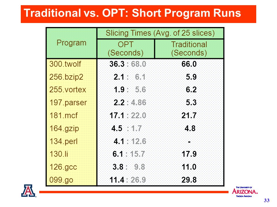 33 Traditional vs. OPT: Short Program Runs Program Slicing Times (Avg.