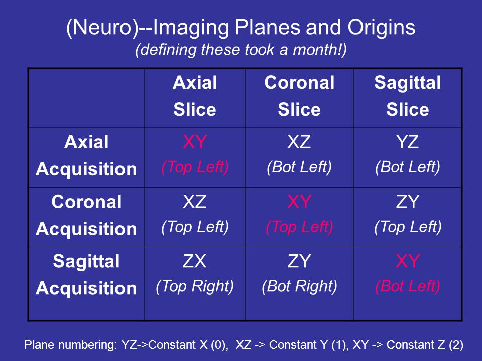 (Neuro)--Imaging Planes and Origins (defining these took a month!) Axial Slice Coronal Slice Sagittal Slice Axial Acquisition XY (Top Left) XZ (Bot Le