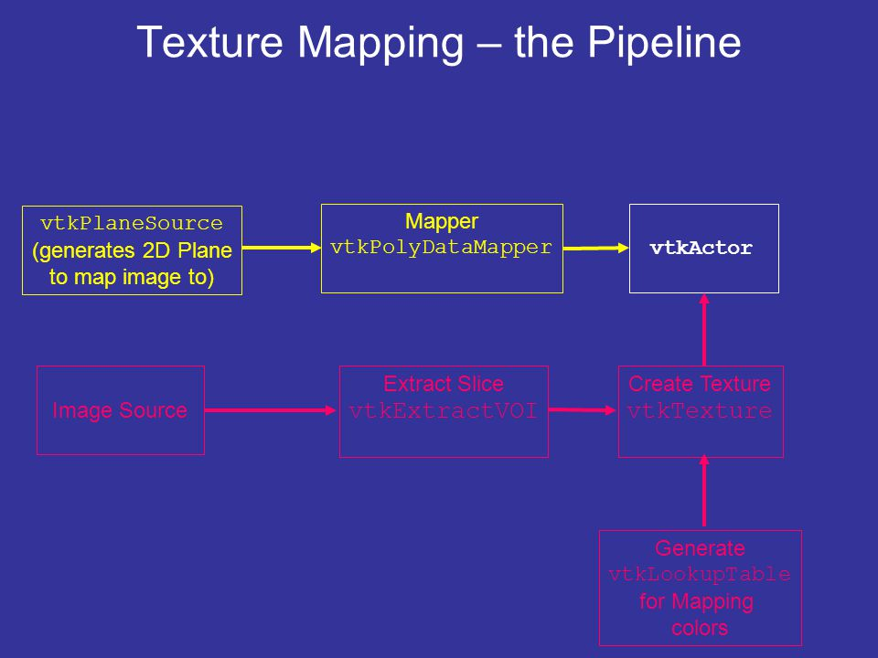 Texture Mapping – the Pipeline vtkPlaneSource (generates 2D Plane to map image to) Mapper vtkPolyDataMapper vtkActor Image Source Extract Slice vtkExtractVOI Create Texture vtkTexture Generate vtkLookupTable for Mapping colors